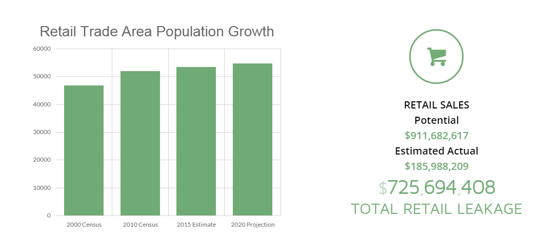 Retail Trade Area Population Growth